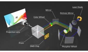 Máy Chiếu Laser Là Gì? Ưu Và Nhược Điểm Của Máy Chiếu Laser